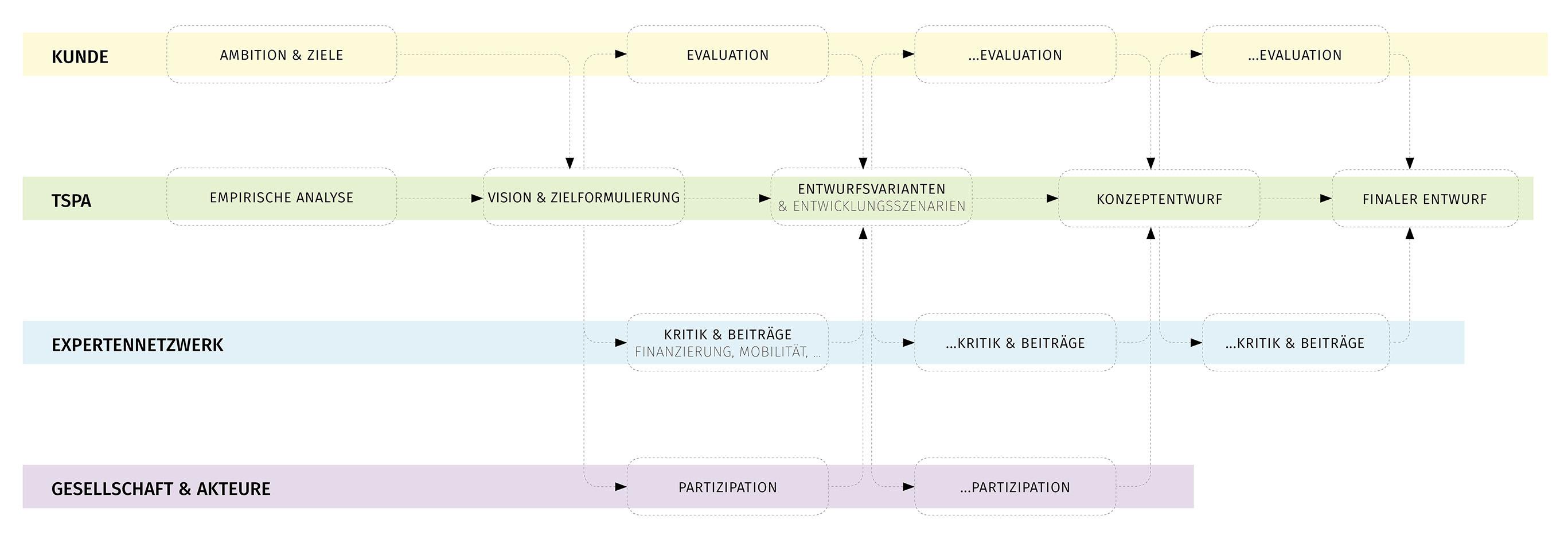 TSPA Prozess
