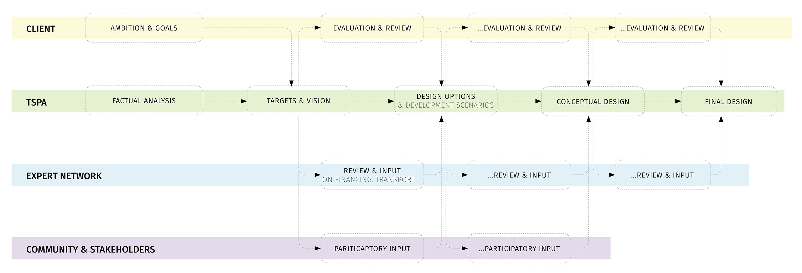 TSPA Process